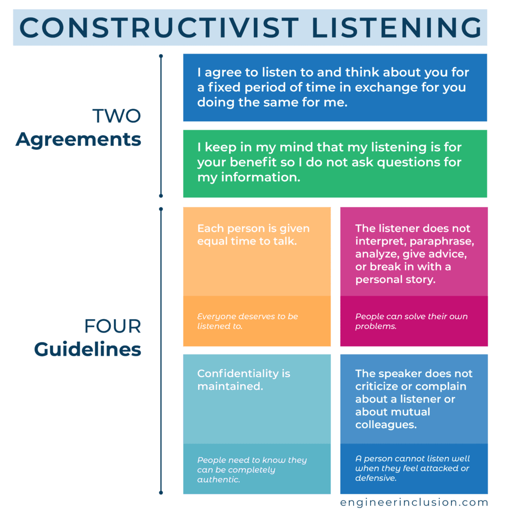 Constructivist Listening agreements and guidelines