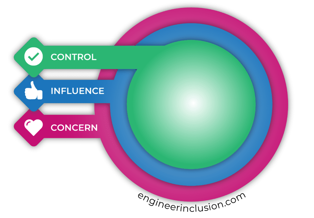 Circles of Control, Influence, and Concern