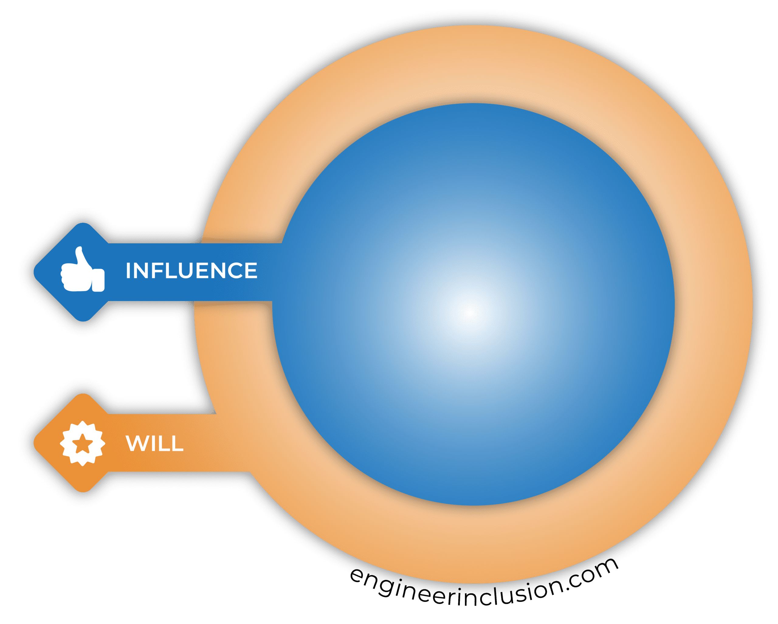 Where does your will intersect your influence?
