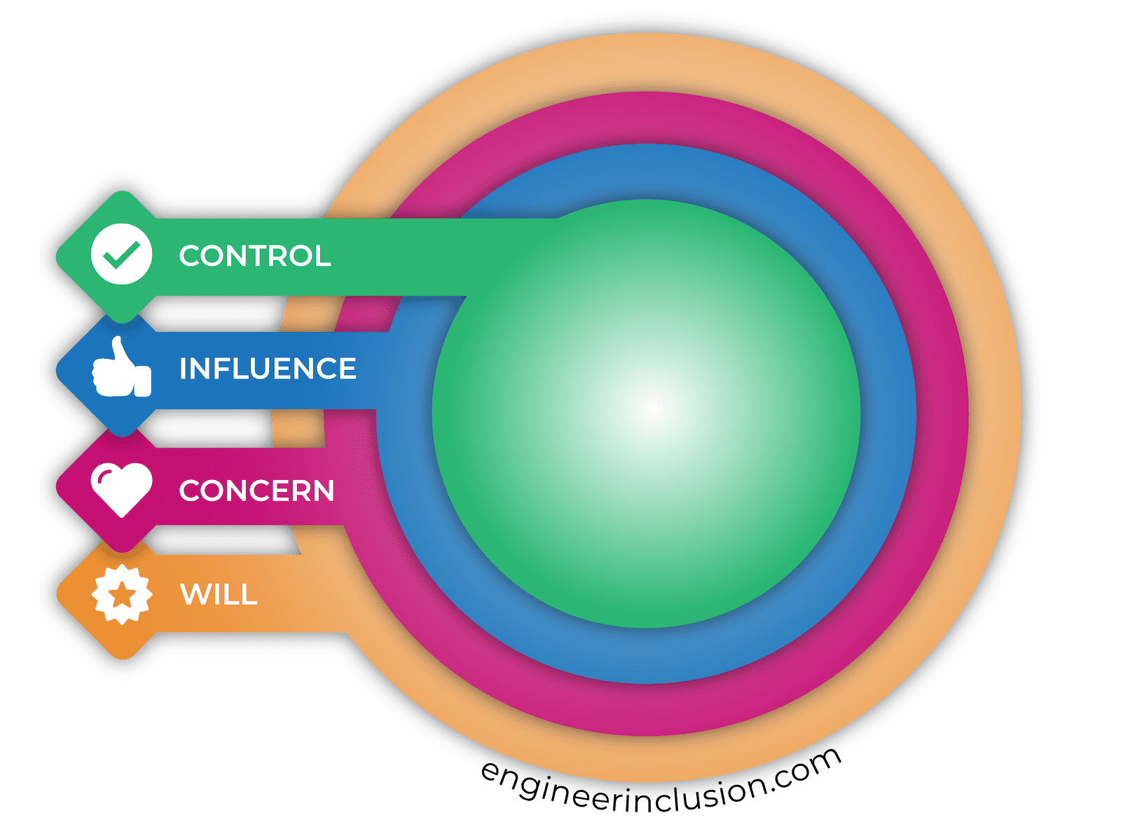 Circle of Control, Influence, Concern, and Will