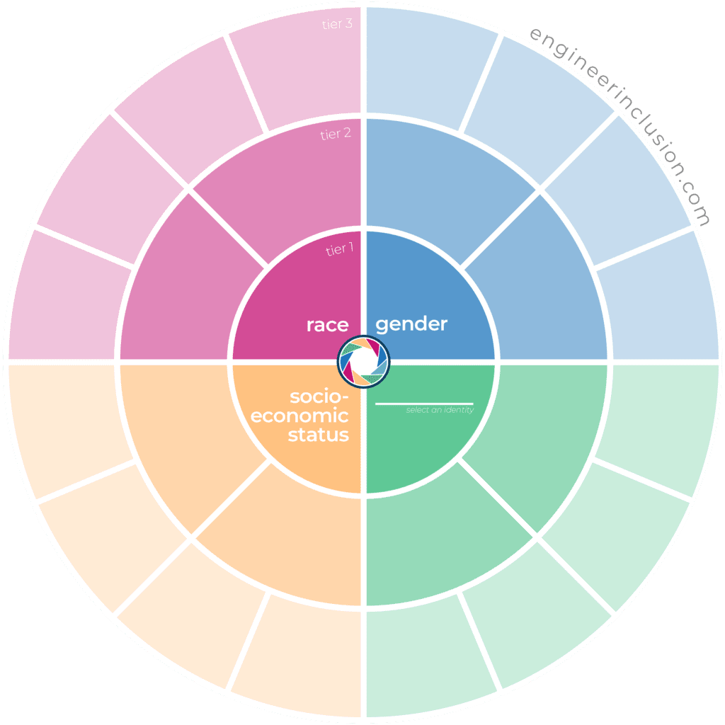 Wheel Diagram for mapping 3 tiers of social identity for positionality