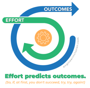 effort predicts outcomes. (So, if, at first, you don't succeed, try, try, again!)